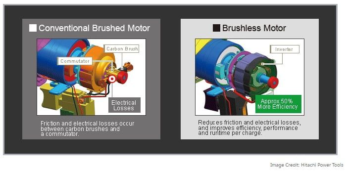 What's The Difference Between Brushed & Brushless Motors